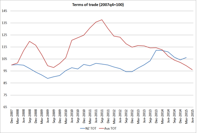 terms of trade since 07q4