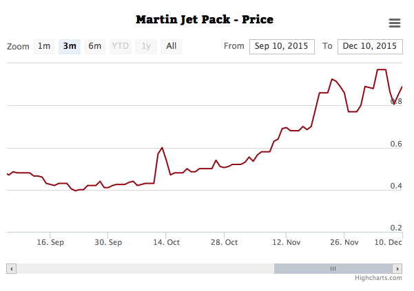 Martin Jetpack's escalating share price