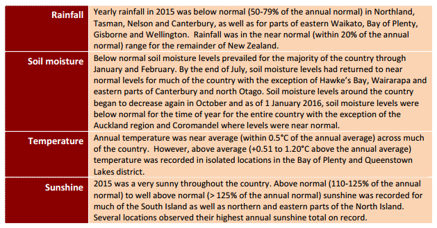 NIWA's 2015 climate summary - highlights. Source: NIWA