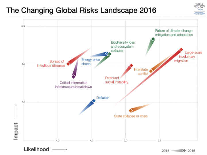 Source: World Economic Forum http://reports.weforum.org/global-risks-2016/shareable-infographics/