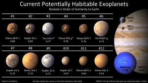 Confirmed Earth-like exoplanets