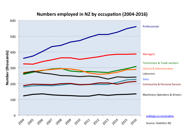 NZ workers