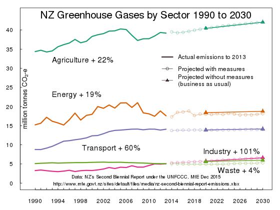 MfE GHG emission projections to 2030