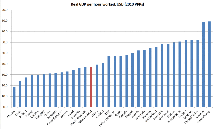 real gdp per hour worked 2014