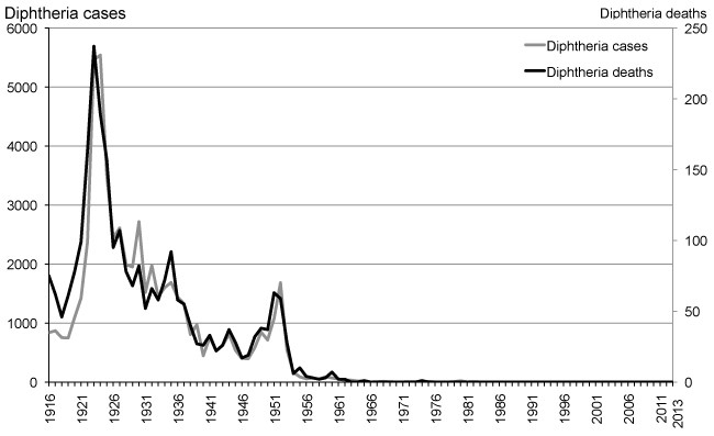 figure-3-number-of-cases-of-diphtheria-and-diphtheria-mortality-1916-2013