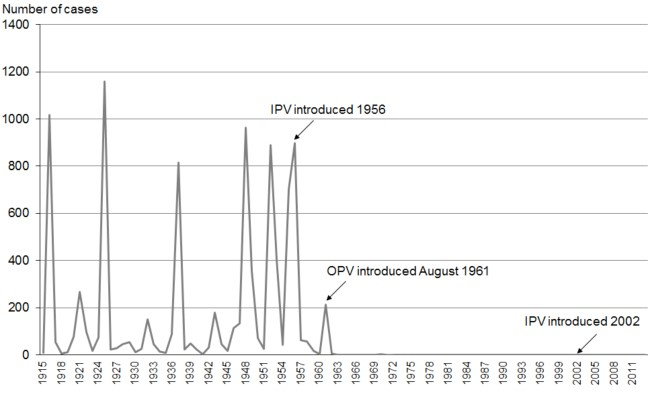 figure-4-numbers-of-cases-of-poliomyelitis-1915-2013