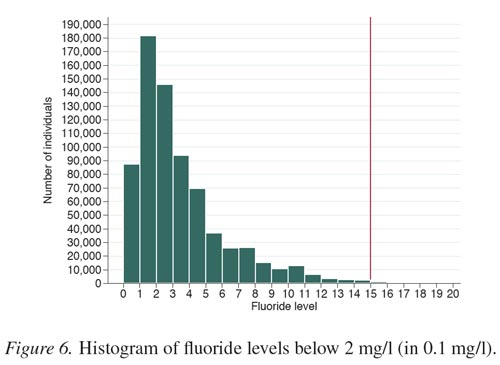 Histogram of numbers people drinking water containing naturally occurring fluoride at different concentrations. Source: Aggeborn & Öhman (2016)