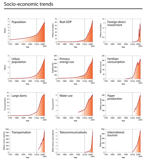 The great acceleration. Global indicators, aggregated for socio-economic development between 1750 and 2010 (Steffen et al., 2015a)