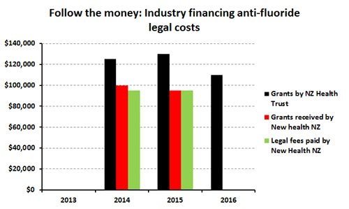 Anti-fluoridationists go to Supreme Court – who is paying for this?