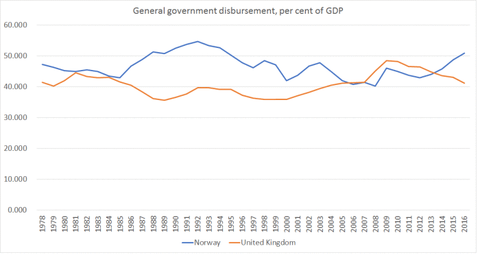 gen govt spending uk and norway
