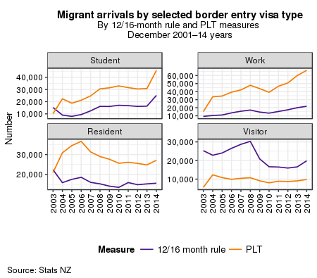 Graph, Migrant arrivals and departures by selected border entry visa type, by 12/16-month rule and PLT measures, December 2001 to 2014 years.