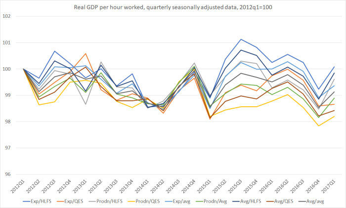real GDP phw 2012q1 base