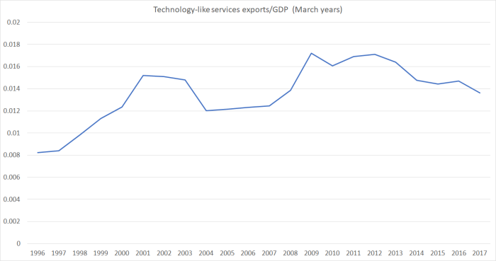 tech services exports