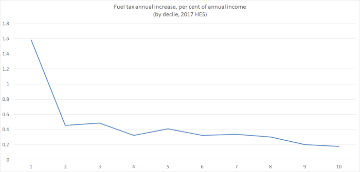 fuel tax by decile