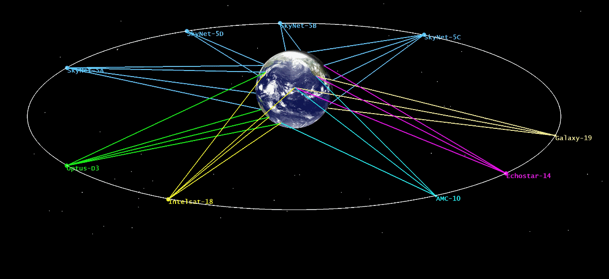 Featured image: Satellite Orbits: Geostationary