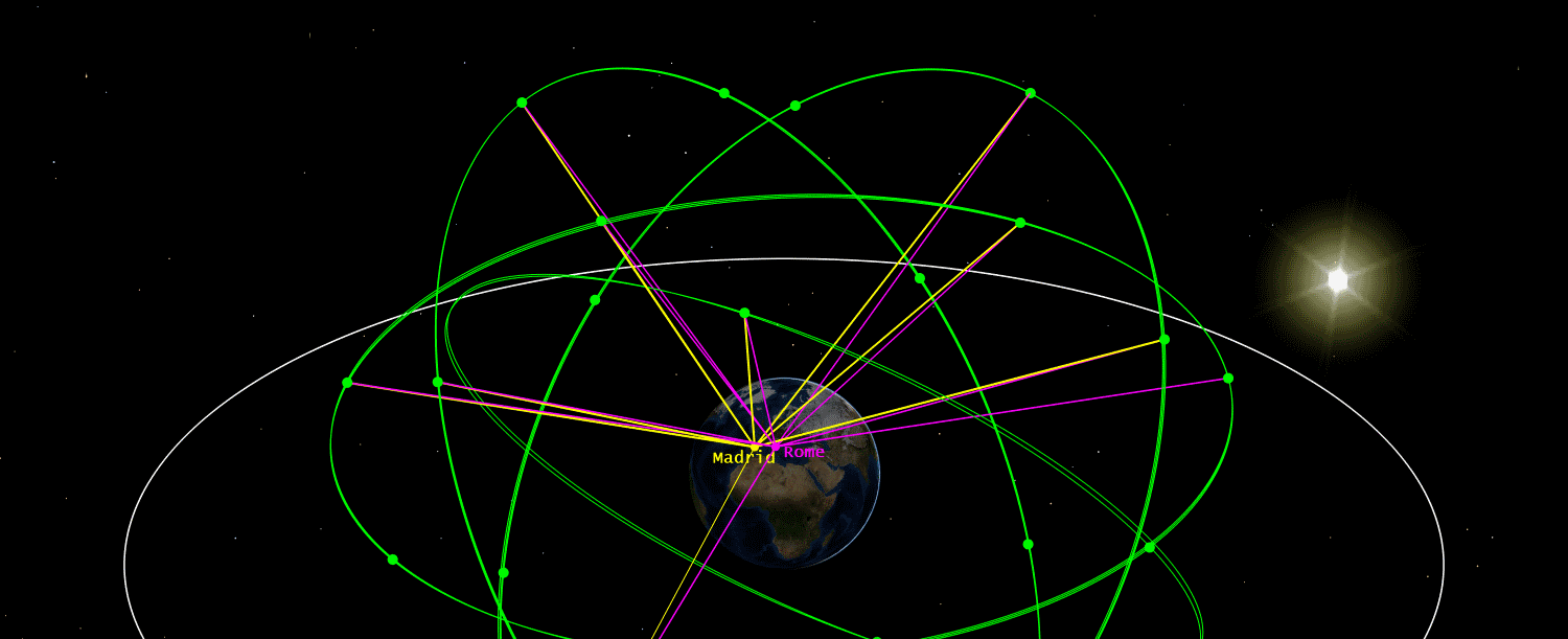 Featured image: Satellite Orbits: Global Navigation Systems
