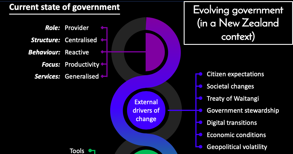 Image: A future of government