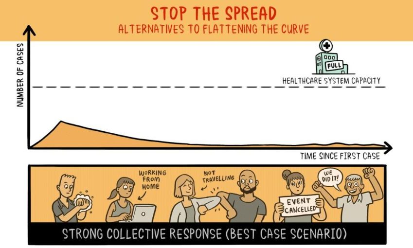 Featured image: After 'Flatten the Curve', we must now 'Stop the Spread'. Here's what that means