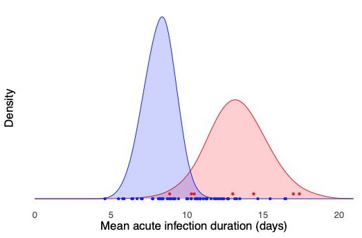 Image: B.1.1.7 variant – early result suggests longer infections, management questions