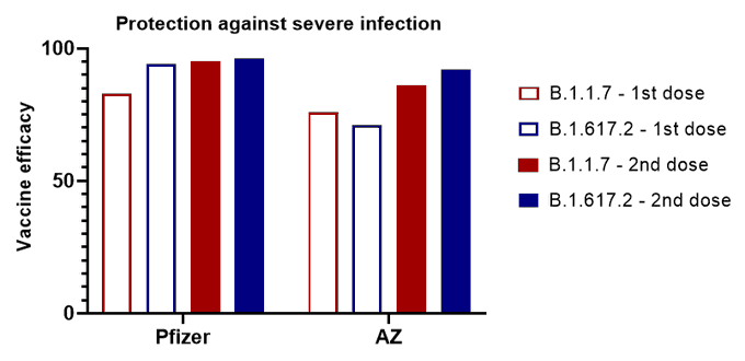 PHE report vaccine protection against Delta variant v severe infection
