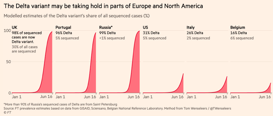 Prevalence of Delta variant, source Financial Times