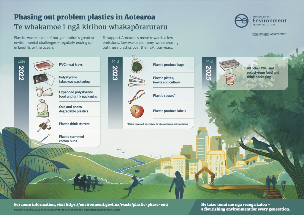 Featured image: New plastic ban: Interview with Trisia Farrelly